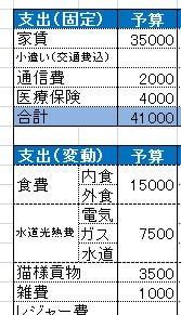 2016年の支出