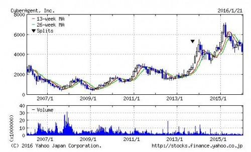 サイバーエージェントの株価