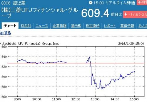 三菱UFJの株価