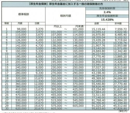 厚生年金の標準報酬月額